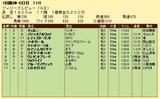 第9S:03月3週 フィリーズレビュー 競争成績