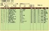 第10S:11月1週 JBCスプリント 競争成績