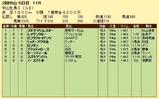第5S:3月3週 中山牝馬S 競争成績