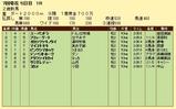 第11S:07月1週 泥@ユーパンドラ 競争成績