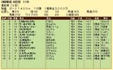 第9S:03月4週 黒船賞 競争成績