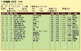 第4S:11月1週 JBCスプリント 競争成績