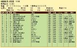 第16S:05月4週 群馬記念 成績