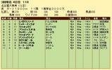 第12S:03月2週 名古屋大賞典 成績
