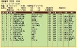 第10S:02月4週 クイーンカップ 競争成績