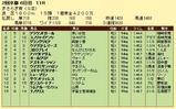 第13S:02月3週 きさらぎ賞 成績
