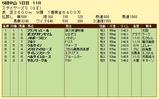 第15S:12月2週 ステイヤーズS 成績