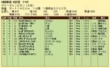 第15S:08月2週 サマーチャンピオン 成績