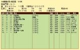第6S:10月1週 凱旋門賞 競争成績