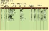第9S:10月4週 冨士S 競争成績