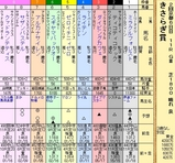第12S:02月3週 きさらぎ賞