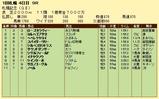 第15S:08月4週 札幌記念 成績