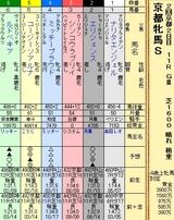 第15S:02月1週 京都牝馬S