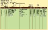 第14S:11月4週 東京スポーツ杯2歳S 成績