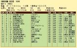 第11S:05月1週 泥@リングスライサー 競争成績