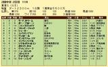 第14S:05月4週 東海S 成績