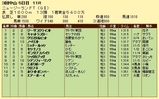 第11S:04月2週 ニュージーランドトロフィー 競争成績