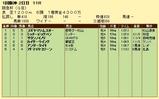 第5S:3月1週 阪急杯 競争成績