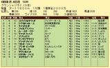 第13S:07月4週 グランシャリオC 成績