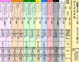 第10S:07月2週 マーメイドS 出馬表