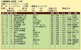 第11S:12月5週 兵庫ゴールドトロフィー 競争成績