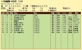 第13S:10月4週 BCスプリント 成績