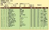 第5S:6月2週 名古屋優駿 競争成績