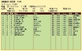 第5S:6月3週 エプソムC 競争成績