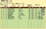 第11S:03月2週 チューリップ賞 競争成績