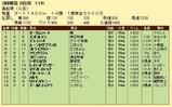 第10S:03月4週 黒船賞 競争成績