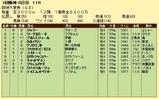 第8S:3月4週 阪神大賞典 競争成績
