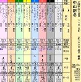 第6S:3月1週 中山記念 出馬表
