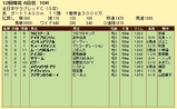 第6S:11月4週 全日本サラブレッドC 競争成績
