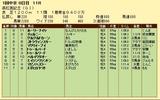 第10S:03月5週 高松宮記念 競争成績