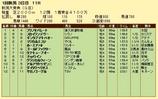 第16S:05月2週 新潟大賞典 成績