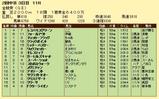 第5S:6月1週 金鯱賞 競争成績