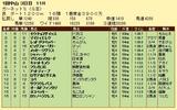 第16S:01月2週 ガーネットS 成績