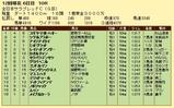 第9S:11月4週 全日本サラブレッドC 競争成績