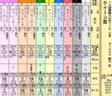 第14S:10月1週 クイーン賞
