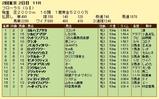 第15S:04月4週 フローラS 成績