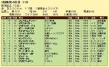 第14S:09月1週 新潟記念 成績