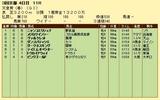 第14S:05月1週 天皇賞春 成績