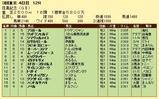 第15S:06月1週 目黒記念 成績