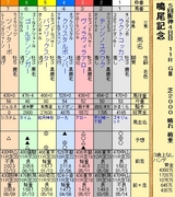第4S:12月3週 鳴尾記念 出馬表