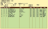 第14S:12月5週 東京大賞典 成績