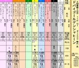 第10S:03月5週 ドバイゴールデンシャヒーン 出馬表
