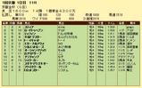 第14S:01月1週 京都金杯 成績