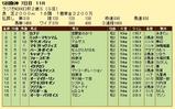 第15S:12月5週 ラジオNIKKEI杯2歳S 成績