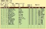 第16S:02月4週 クイーンC 成績