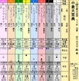 第6S:2月2週 小倉大賞典 出馬表